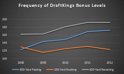 DraftKings Bonus Levels