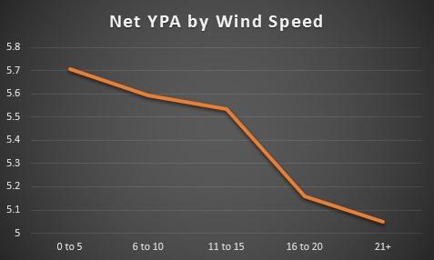 Net YPA By Wind Speed