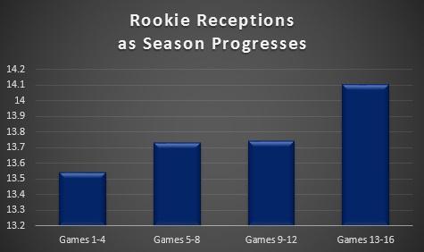 Rookie Receiving 1