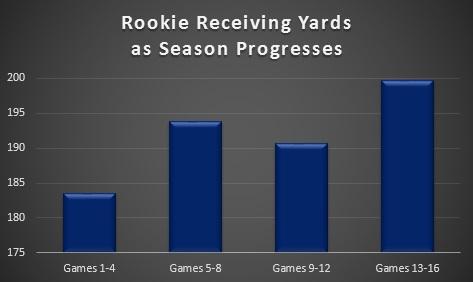 Rookie Receiving 3