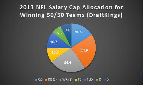 2013 NFL Salary Cap Allocation - 50-50