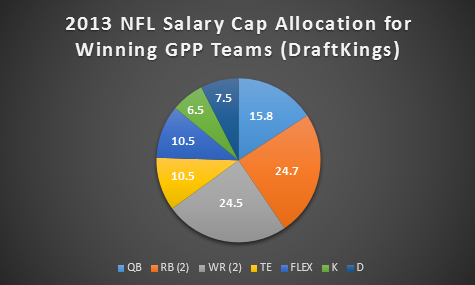 2013 NFL Salary Cap Allocation - GPP