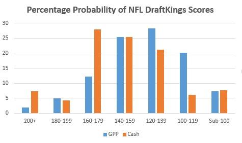 DraftKings GPP vs Cash 2