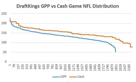 DraftKings GPP vs Cash