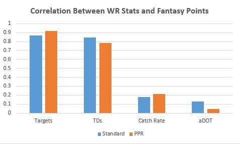WR Stat Correlations