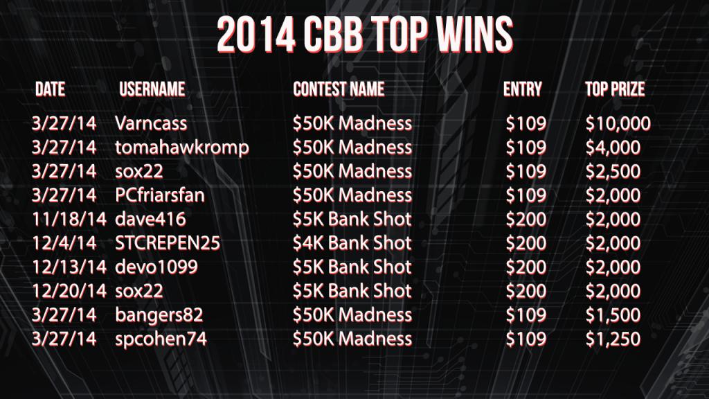 2014 CBB Top Wins