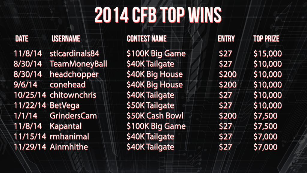 2014 CFB Top Wins