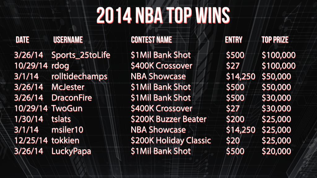 2014 NBA Top Wins