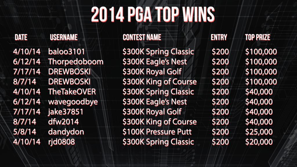 2014 PGA Top WIns
