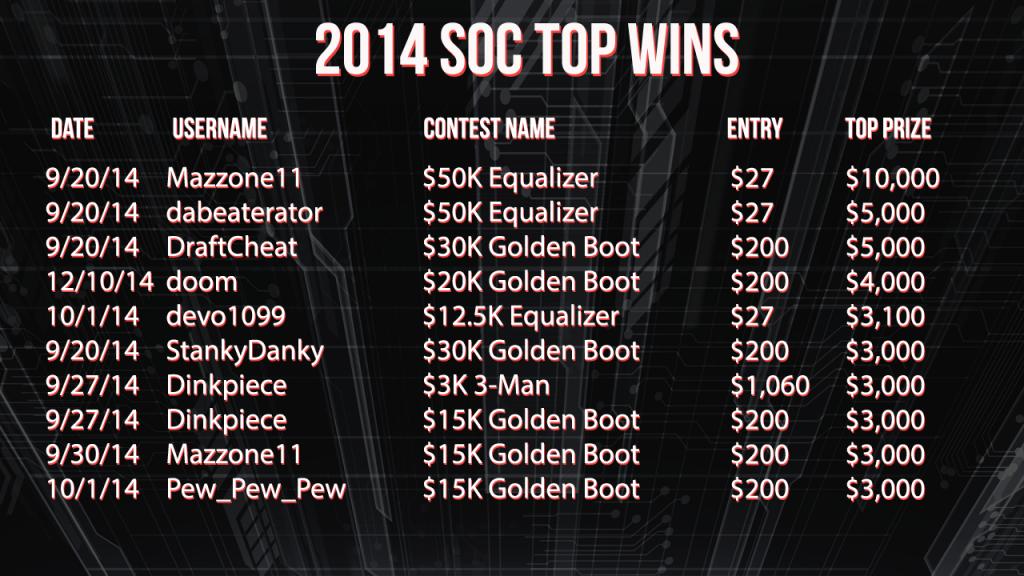 2014 SOC Top WIns