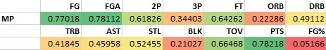 Minutes Played and Fantasy Stats in NBA