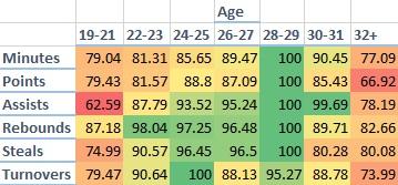 NBA Guard Aging 2