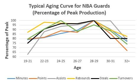 NBA Guard Aging
