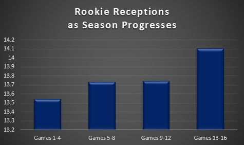 Rookie Receiving 1
