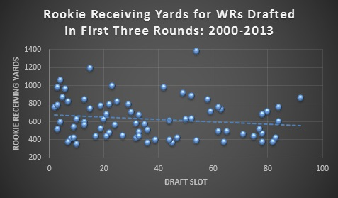 Rookie WR Stats 1