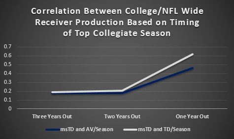 WR Market Share Correlation