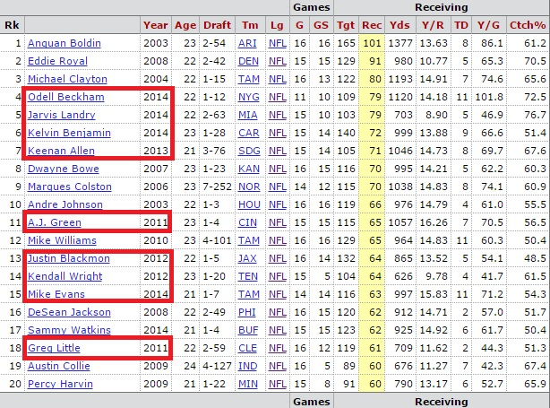 WR Receptions Rookie