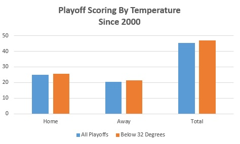Home and Road Scoring in PLayoffs - Temp
