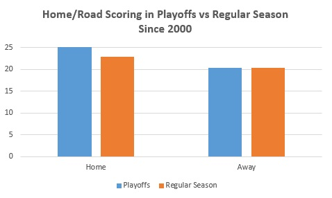 Home and Road Scoring in PLayoffs
