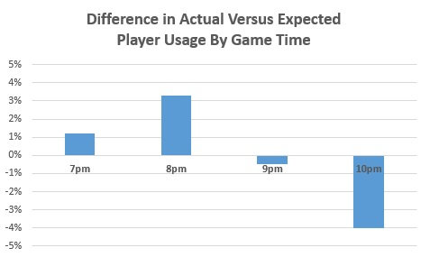 MLB Book - Game Time Usage Differences