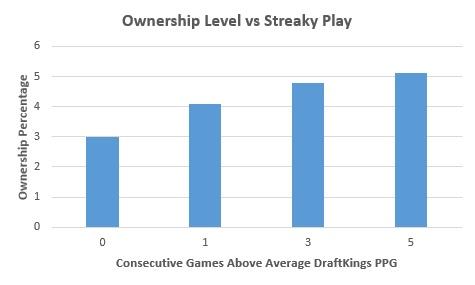 Daily Fantasy MLB Tip - Ownership vs. Streakiness