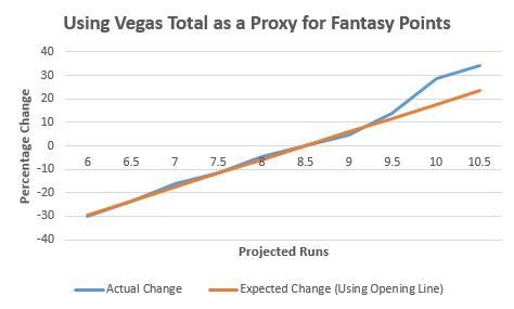 MLB Book - Vegas II
