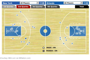 A look at the shot chart from the historic quarter (Source: Yahoo Sports!)
