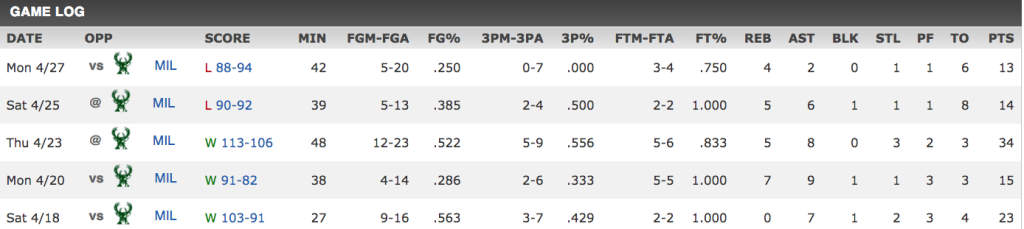 Rose's game log of the series from ESPN.com