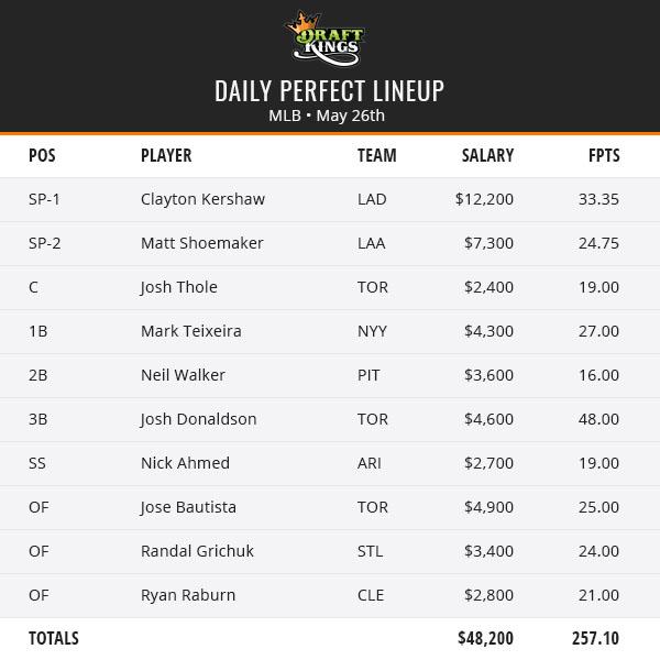 MLB Perfect Lineup - May 26th