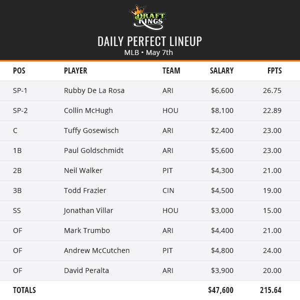MLB Perfect Lineup - May 7th