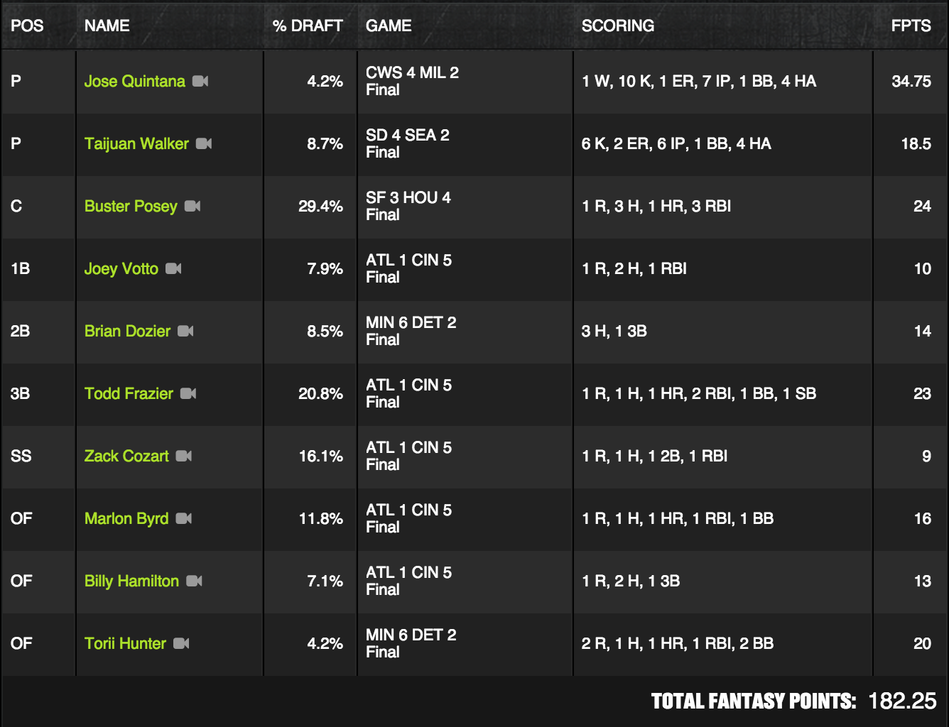 MLB Winner - May 13 - Finsince82 - $140K Payoff Pitch
