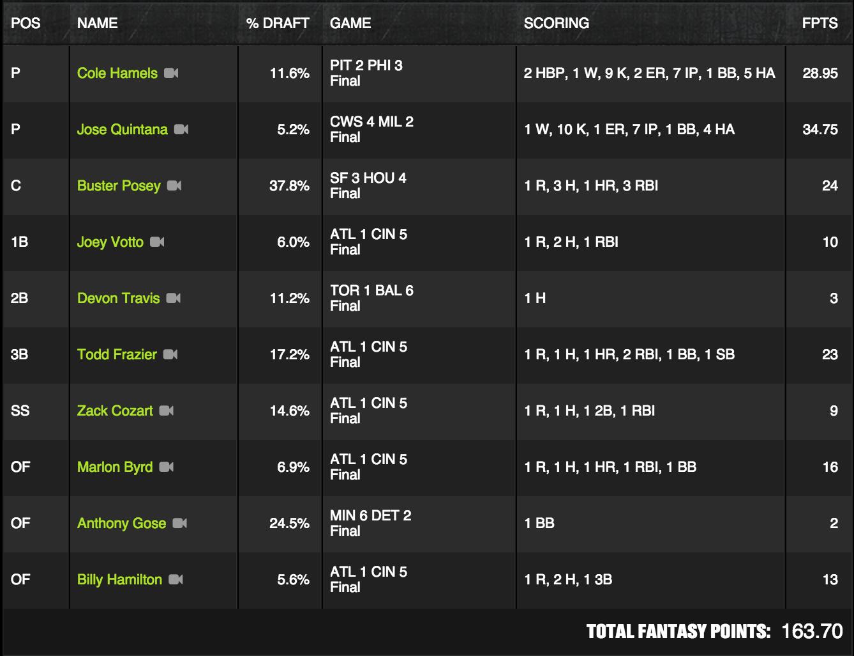 MLB Winner - May 13 - TonyDunstWPT - $250K Big Gold Glove