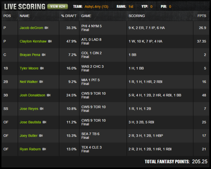 MLB Winner - May 27 - AshyL4rry - $150K Perfect Game