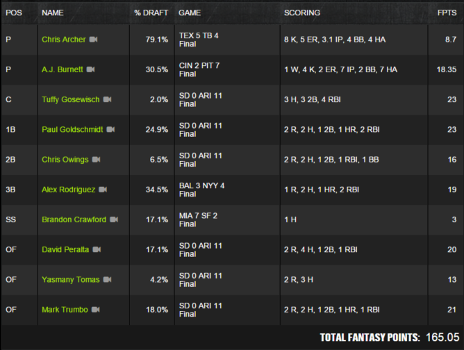 MLB Winner - May7 - Stlcardinals84 - $125K Perfect Game