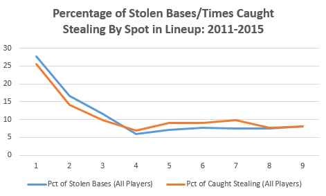 Stolen Bases and Lineup Order