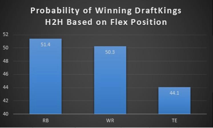FLEX Position 1