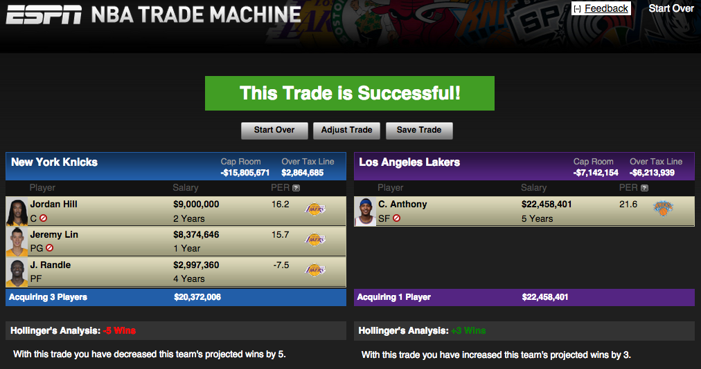 *Lakers include No. 2 pick in 2015 draft and sign and trade Lin back to NYK.