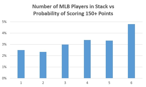 MLB Book - Number of Players in Stack for 150 Pts
