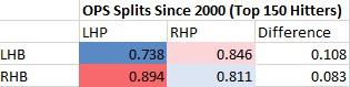 MLB Book - OPS Splits