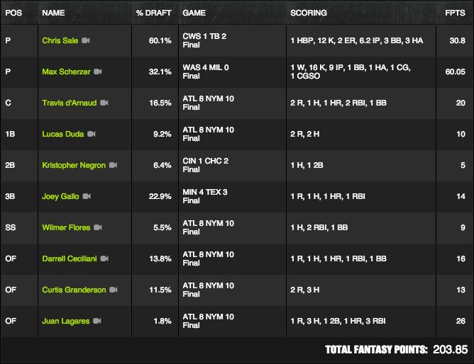 MLB Winner - June 14 - Paulbertini - $4M FBWC Qual
