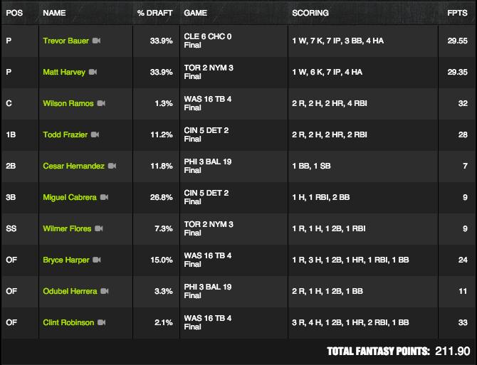 MLB Winner - June 16 - Getoffme2312 - $130K Perfect Game