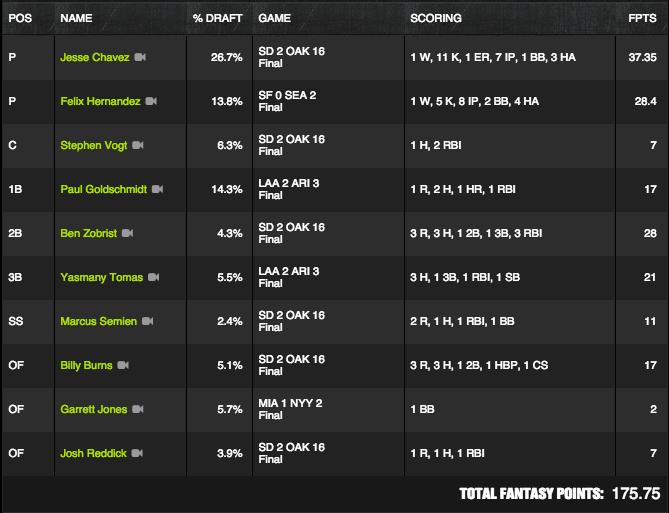 MLB Winner - June 17 - Underjones - $140K Perfect Game