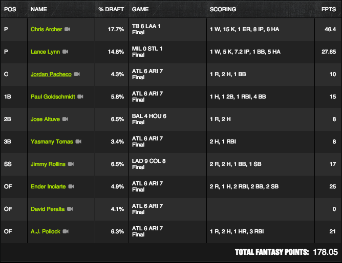 MLB Winner - June 2 - Underjones - $150K Perfect Game
