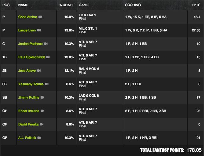 MLB Winner - June 2 - Underjones - $4M Qual