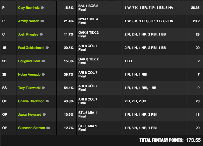 MLB Winner - June 24 - WJC80 - $125K Perfect Game