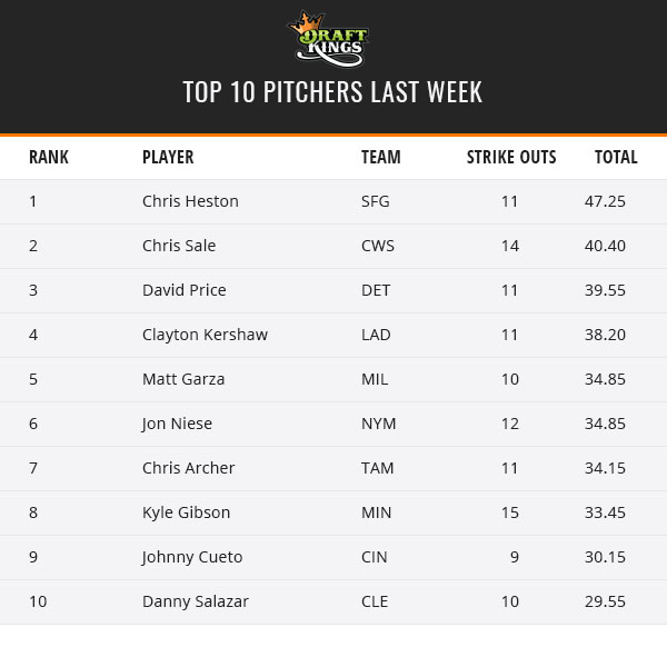 Top Pitchers - June 13th