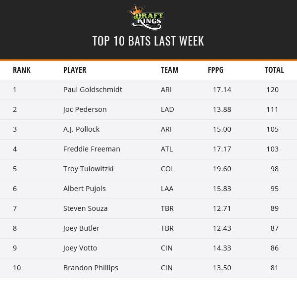 Weekly Recap - June 5th - Top Bats
