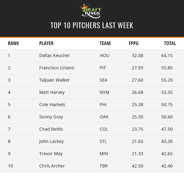 Weekly Recap - June 5th - Top Pitchers