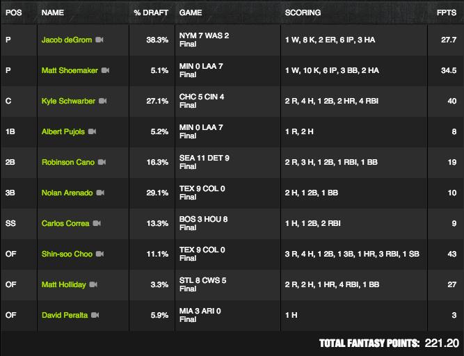 MLB Winner - July 21 - Bigticket8784 - $500K Sweet Spot