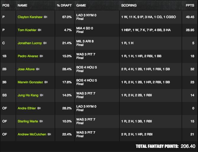 MLB Winner - July 23 - Dakid83 - $125K Payoff Pitch